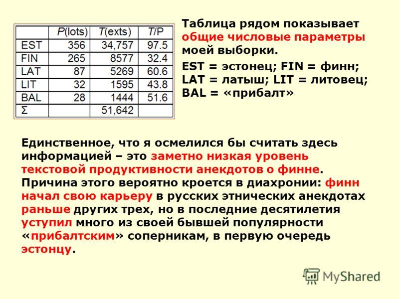 Таблица рядом показывает общие числовые параметры моей выборки. EST = эстонец; FIN = финн; LAT = латыш; LIT = литовец; BAL = «прибалт» Единственное, что я осмелился бы считать здесь информацией – это заметно низкая уровень текстовой продуктивности ан