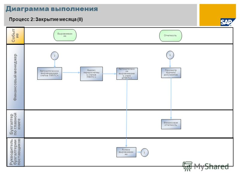 Диаграмма выполнения Процесс 2: Закрытие месяца (II) Финансовый менеджер Бухгалтер по главной книге Событ ие Выравниван ие Отчетность Анализ перерасчетны х счетов ПМ/ПСч Автоматическ ое выравнивани е счето вПМ/Псч Автоматическое выравнивание счетов П