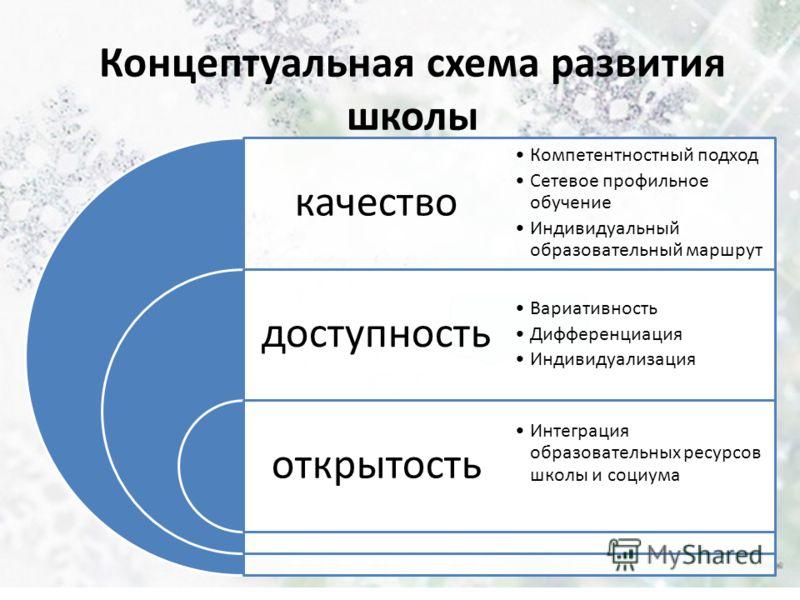 Концептуальная схема развития