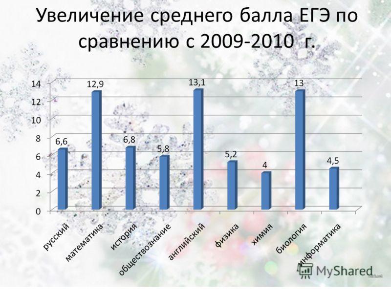 Увеличение среднего балла ЕГЭ по сравнению с 2009-2010 г.