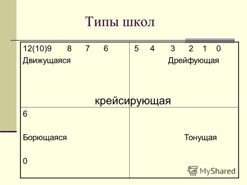Типы школ 12(10)9 8 7 6 Движущаяся 5 4 3 2 1 0 Дрейфующая 6 Борющаяся 0 Тонущая крейсирующая