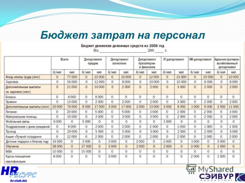 Бюджет затрат на персонал