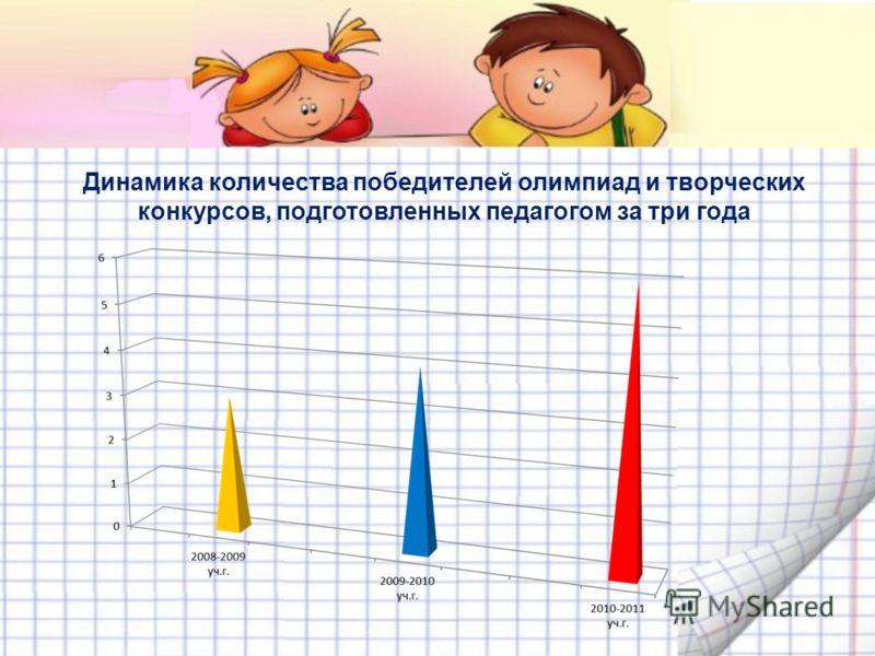 Динамика количества победителей олимпиад и творческих конкурсов, подготовленных педагогом за три года