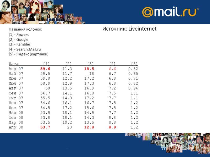 Названия колонок: Источник: Liveinternet [1] - Яндекс [2] - Google [3] - Rambler [4] - Search.Mail.ru [5] - Яндекс (картинки) Дата [1] [2] [3] [4] [5] Апр 07 59.6 11.3 18.5 6.6 0.52 Май 07 59.5 11.7 18 6.7 0.65 Июн 07 59.8 12.2 17.2 6.8 0.71 Июл 07 5