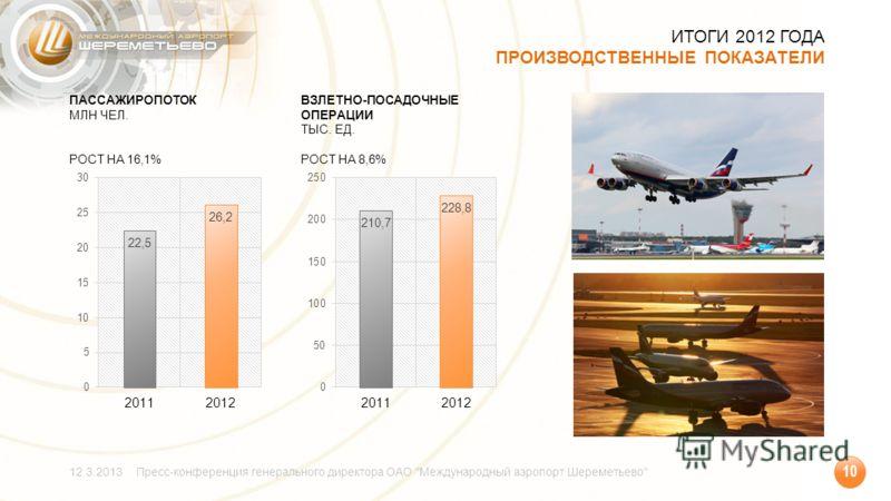 ИТОГИ 2012 ГОДА ПРОИЗВОДСТВЕННЫЕ ПОКАЗАТЕЛИ 12.3.2013Пресс-конференция генерального директора ОАО Международный аэропорт Шереметьево 10 ВЗЛЕТНО-ПОСАДОЧНЫЕ ОПЕРАЦИИ ТЫС. ЕД. РОСТ НА 8,6% ПАССАЖИРОПОТОК МЛН ЧЕЛ. РОСТ НА 16,1%