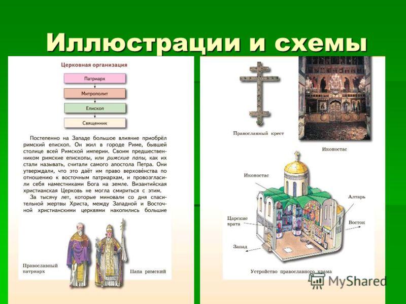 Иллюстрации и схемы