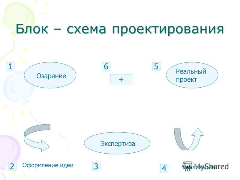 Блок – схема проектирования Оформление идеи Реализация Экспертиза Реальный проект Озарение 6 2 5 4 + 3 1