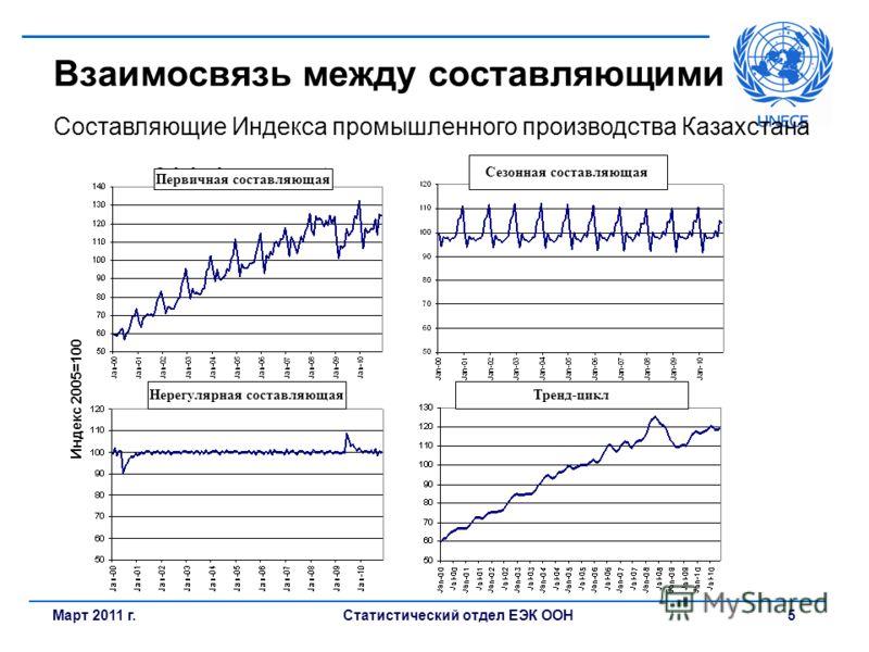 Статистический отдел ЕЭК ООН5Март 2011 г. Взаимосвязь между составляющими Составляющие Индекса промышленного производства Казахстана Индекс 2005=100 Первичная составляющая Нерегулярная составляющая Сезонная составляющая Тренд-цикл
