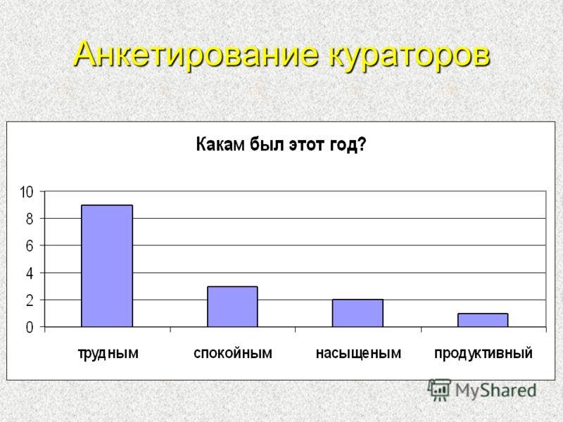 Анкетирование кураторов