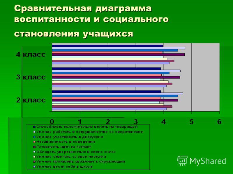 Сравнительная диаграмма состояния здоровья учащихся (физкультурная группа)