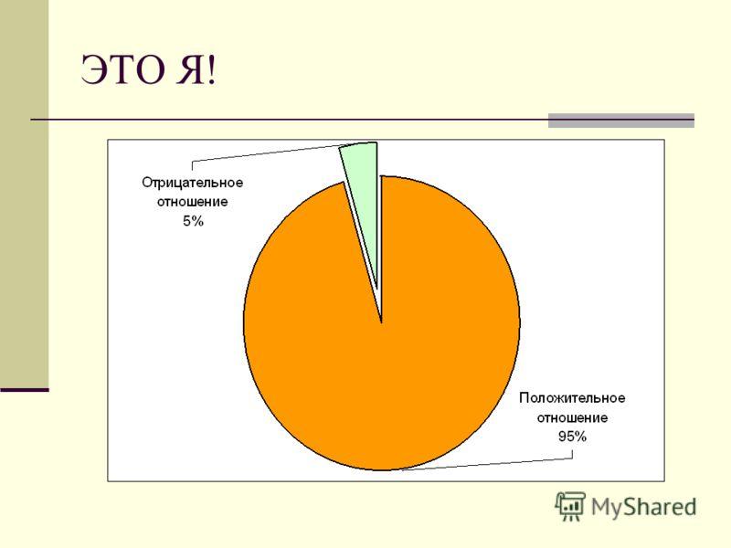 Результаты социологического опроса по выявлению психического и эмоционального состояния учеников в школе и дома модифицированный тест профессора Щурковой