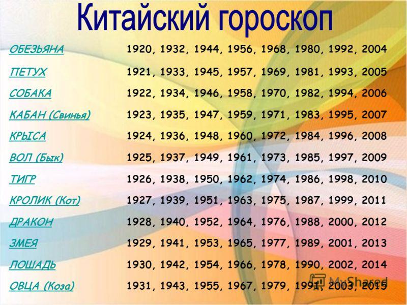 ОБЕЗЬЯНА1920, 1932, 1944, 1956, 1968, 1980, 1992, 2004 ПЕТУХ1921, 1933, 1945, 1957, 1969, 1981, 1993, 2005 СОБАКА1922, 1934, 1946, 1958, 1970, 1982, 1994, 2006 КАБАН (Свинья)1923, 1935, 1947, 1959, 1971, 1983, 1995, 2007 КРЫСА1924, 1936, 1948, 1960,