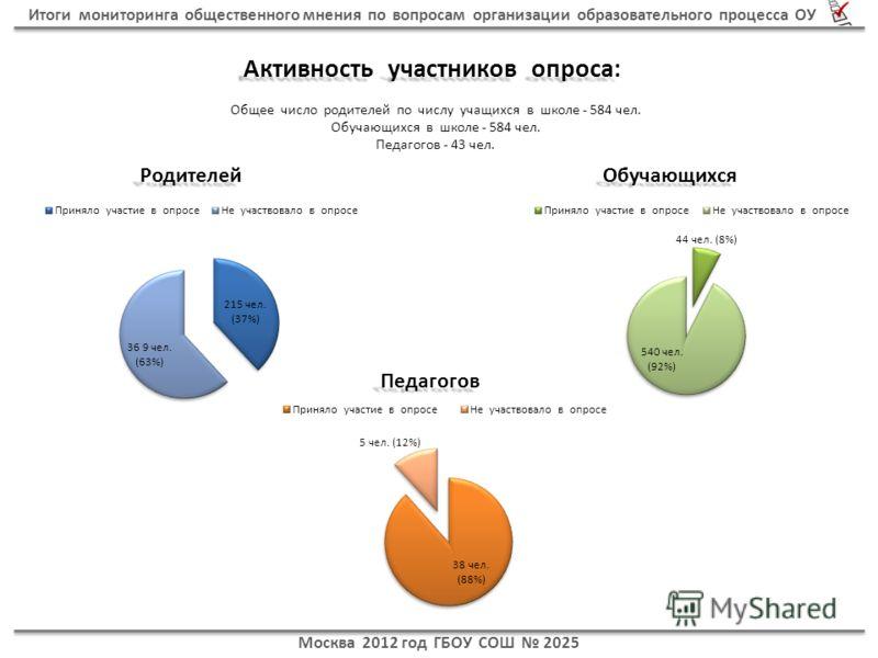 Москва 2012 год ГБОУ СОШ 2025 Общее число родителей по числу учащихся в школе - 584 чел. Обучающихся в школе - 584 чел. Педагогов - 43 чел. ОбучающихсяРодителей Педагогов Активность участников опроса: Итоги мониторинга общественного мнения по вопроса