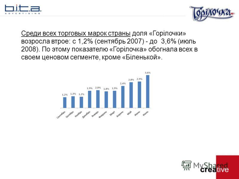 crea creative Среди всех торговых марок страны доля «Горілочки» возросла втрое: с 1,2% (сентябрь 2007) - до 3,6% (июль 2008). По этому показателю «Горілочка» обогнала всех в своем ценовом сегменте, кроме «Біленькой».
