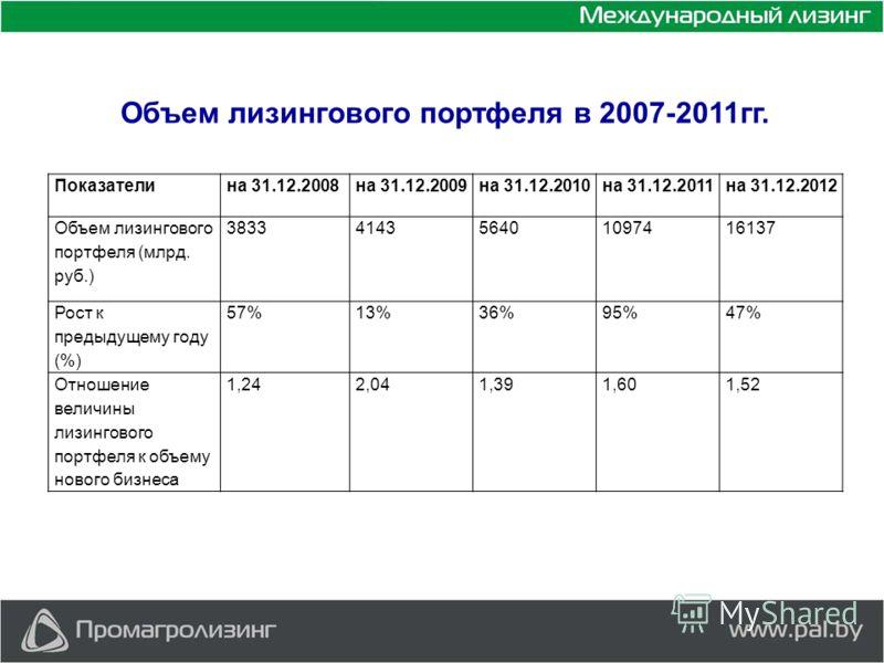 Объем лизингового портфеля в 2007-2011гг. Показателина 31.12.2008на 31.12.2009на 31.12.2010на 31.12.2011на 31.12.2012 Объем лизингового портфеля (млрд. руб.) 3833414356401097416137 Рост к предыдущему году (%) 57%13%36%95%47% Отношение величины лизинг