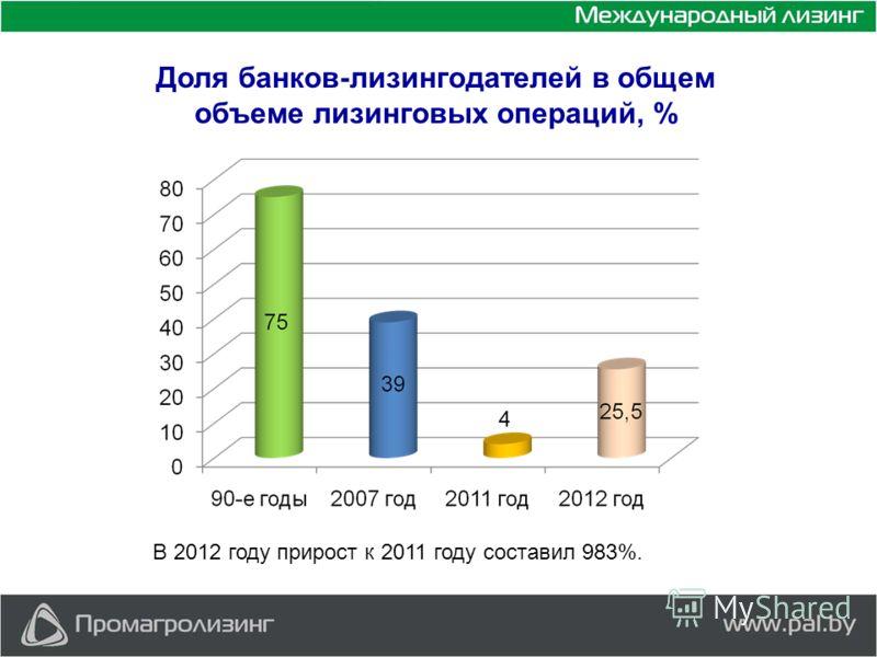 Доля банков-лизингодателей в общем объеме лизинговых операций, % В 2012 году прирост к 2011 году составил 983%.
