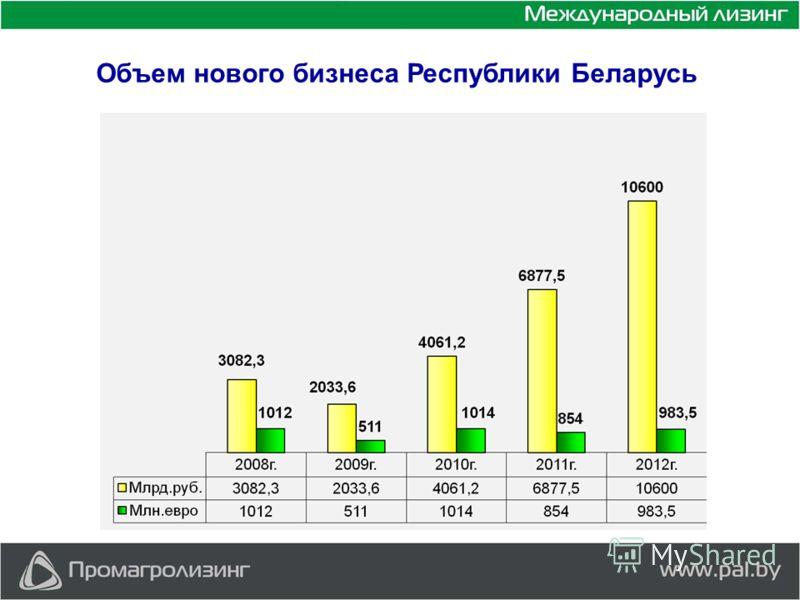 Объем нового бизнеса Республики Беларусь