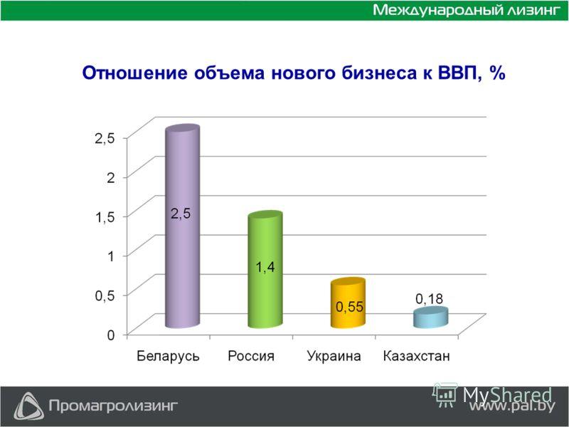 Отношение объема нового бизнеса к ВВП, %