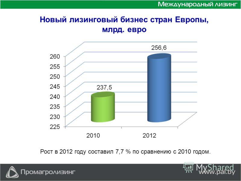 Новый лизинговый бизнес стран Европы, млрд. евро Рост в 2012 году составил 7,7 % по сравнению с 2010 годом.
