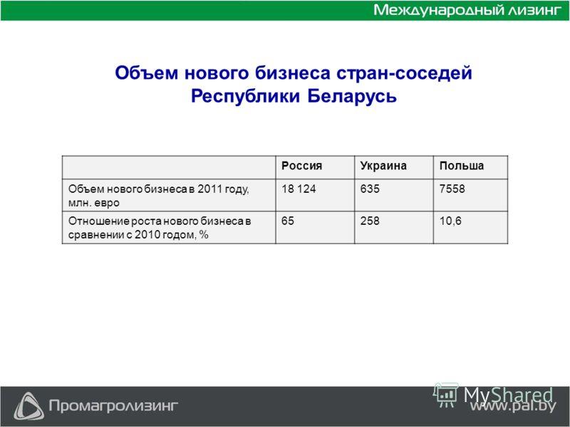 Объем нового бизнеса стран-соседей Республики Беларусь РоссияУкраинаПольша Объем нового бизнеса в 2011 году, млн. евро 18 1246357558 Отношение роста нового бизнеса в сравнении с 2010 годом, % 6525810,6