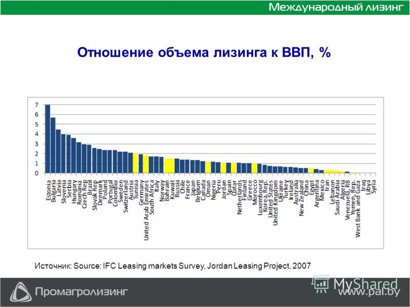 Отношение объема лизинга к ВВП, % Источник: Source: IFC Leasing markets Survey, Jordan Leasing Project, 2007