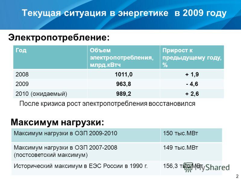 Текущая ситуация в энергетике в 2009 году 2 Электропотребление: Максимум нагрузки: После кризиса рост электропотребления восстановился ГодОбъем электропотребления, млрд.кВтч Прирост к предыдущему году, % 20081011,0+ 1,9 2009963,8- 4,6 2010 (ожидаемый
