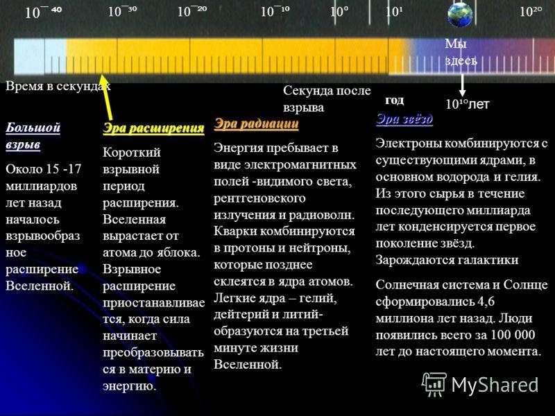 Большой взрыв Около 15 -17 миллиардов лет назад началось взрывообраз ное расширение Вселенной. Эра расширения Короткий взрывной период расширения. Вселенная вырастает от атома до яблока. Взрывное расширение приостанавливае тся, когда сила начинает пр