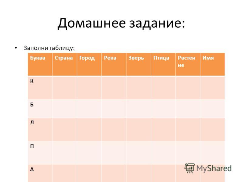 Домашнее задание: Заполни таблицу: БукваСтранаГородРекаЗверьПтицаРастен ие Имя К Б Л П А