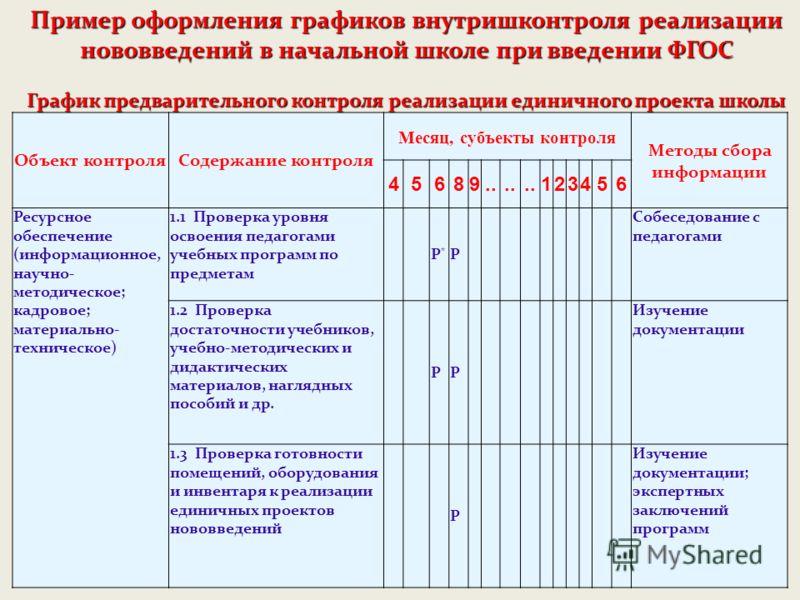 Объект контроляСодержание контроля Месяц, субъекты контроля Методы сбора информации 45689.. 123456 Ресурсное обеспечение (информационное, научно- методическое; кадровое; материально- техническое) 1.1 Проверка уровня освоения педагогами учебных програ