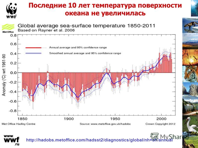 http://hadobs.metoffice.com/hadsst2/diagnostics/global/nh+sh/annual Последние 10 лет температура поверхности океана не увеличилась