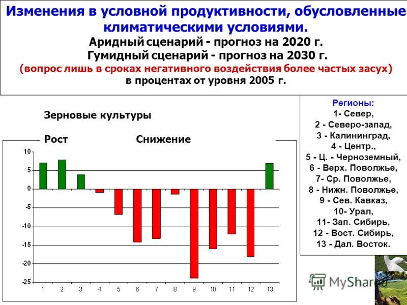 Изменения в условной продуктивности, обусловленные климатическими условиями. Аридный сценарий - прогноз на 2020 г. Гумидный сценарий - прогноз на 2030 г. (вопрос лишь в сроках негативного воздействия более частых засух) в процентах от уровня 2005 г.