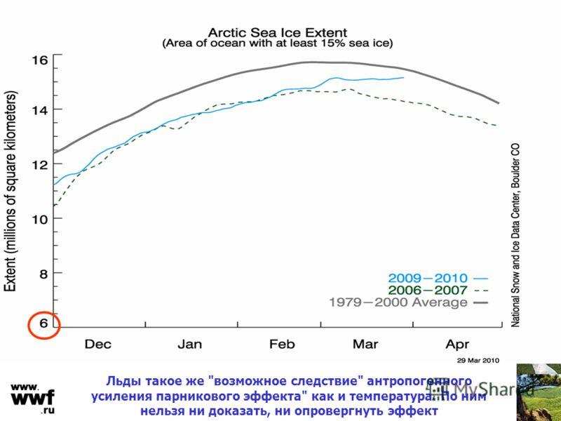Льды такое же возможное следствие антропогенного усиления парникового эффекта как и температура. По ним нельзя ни доказать, ни опровергнуть эффект