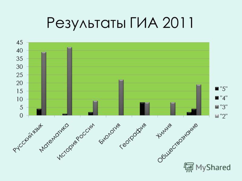 Результаты ГИА 2011