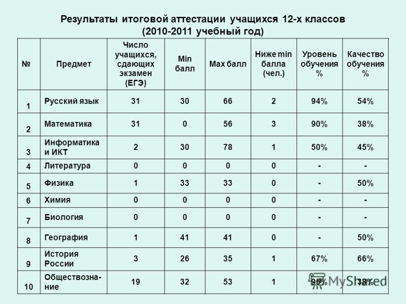Результаты итоговой аттестации учащихся 12-х классов (2010-2011 учебный год) Предмет Число учащихся, сдающих экзамен (ЕГЭ) Min балл Max балл Ниже min балла (чел.) Уровень обучения % Качество обучения % 1 Русский язык313066294%54% 2 Математика31056390