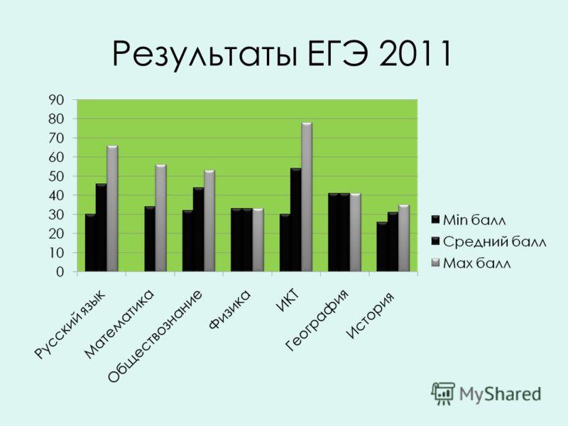 Результаты ЕГЭ 2011
