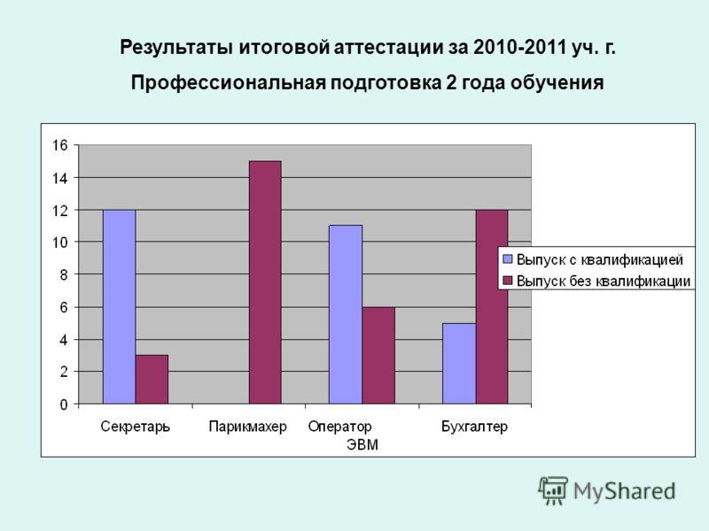 Результаты итоговой аттестации за 2010-2011 уч. г. Профессиональная подготовка 2 года обучения