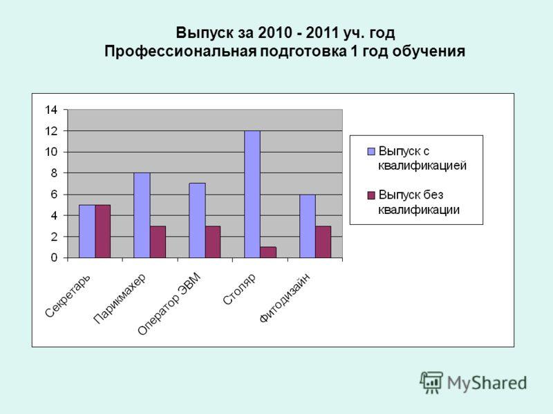 Выпуск за 2010 - 2011 уч. год Профессиональная подготовка 1 год обучения
