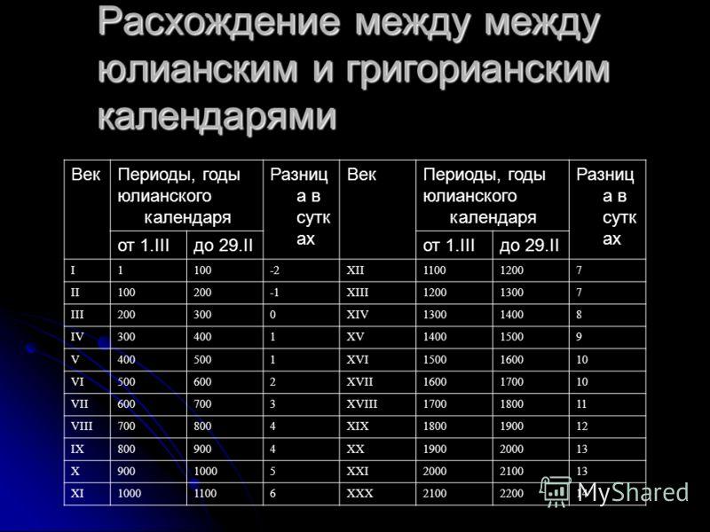 Pасхождение между между юлианским и григорианским календарями ВекПериоды, годы юлианского календаря Разниц а в сутк ах ВекПериоды, годы юлианского календаря Разниц а в сутк ах от 1.IIIдо 29.IIот 1.IIIдо 29.II I1100-2XII110012007 II100200XIII120013007