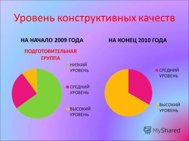 Уровень конструктивных качеств НА НАЧАЛО 2009 ГОДА НА КОНЕЦ 2010 ГОДА