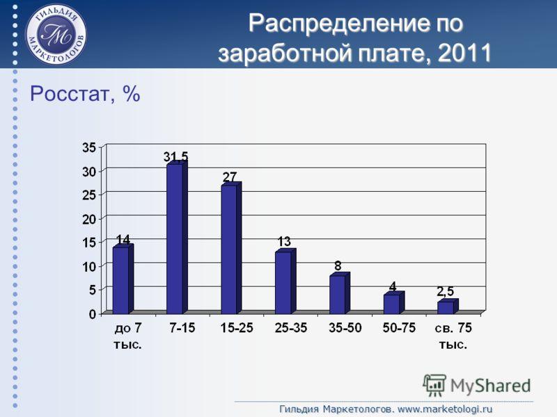 Гильдия Маркетологов. www.marketologi.ru Распределение по заработной плате, 2011 Росстат, %