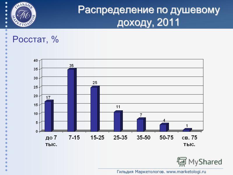 Гильдия Маркетологов. www.marketologi.ru Распределение по душевому доходу, 2011 Росстат, %