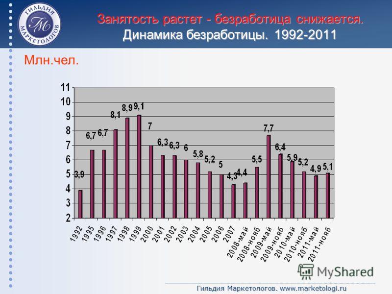 Гильдия Маркетологов. www.marketologi.ru Занятость растет - безработица снижается. Динамика безработицы. 1992-2011 Млн.чел.