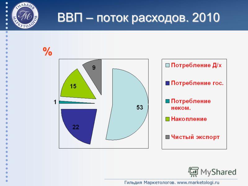 Гильдия Маркетологов. www.marketologi.ru ВВП – поток расходов. 2010 %