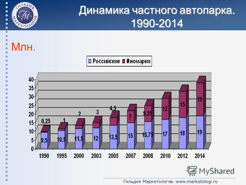 Гильдия Маркетологов. www.marketologi.ru Динамика частного автопарка. 1990-2014 Млн.