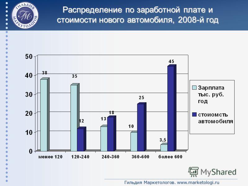 Гильдия Маркетологов. www.marketologi.ru Распределение по заработной плате и стоимости нового автомобиля, 2008-й год