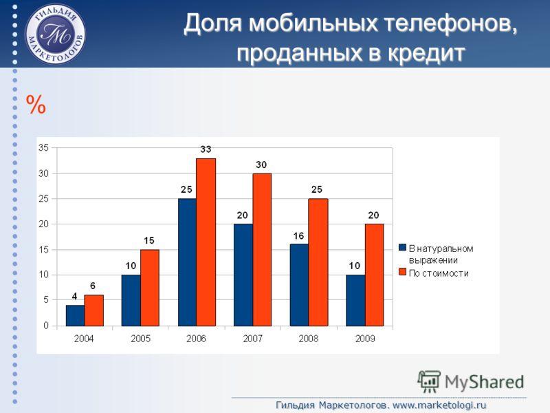 Гильдия Маркетологов. www.marketologi.ru Доля мобильных телефонов, проданных в кредит %