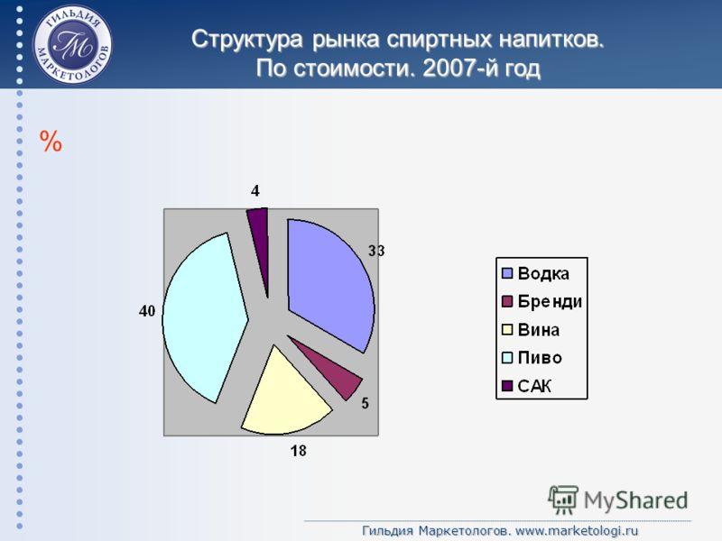 Гильдия Маркетологов. www.marketologi.ru Структура рынка спиртных напитков. По стоимости. 2007-й год %