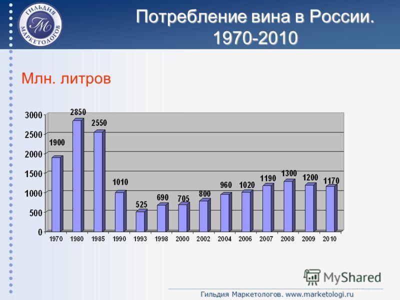 Гильдия Маркетологов. www.marketologi.ru Потребление вина в России. 1970-2010 Млн. литров