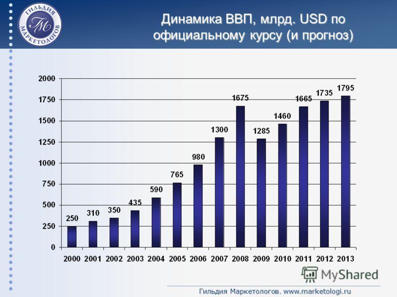 Гильдия Маркетологов. www.marketologi.ru Динамика ВВП, млрд. USD по официальному курсу (и прогноз)