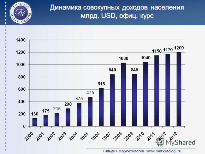 Гильдия Маркетологов. www.marketologi.ru Динамика совокупных доходов населения млрд. USD, офиц. курс